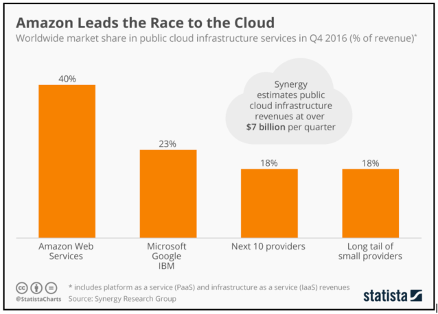 Amazon leads the Cloud Service Market Share