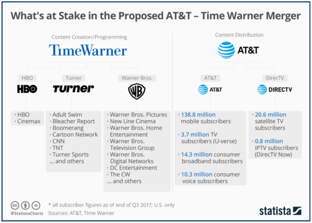 this-chart-provides-an-overview-of-the-brands-and-assets-that-the-proposed-85-billion-merger-between-att-and-time-warner-would-bring-together