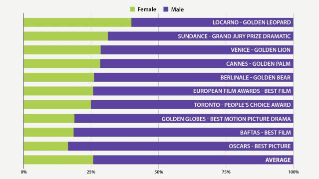 Gender breakdown by film award
