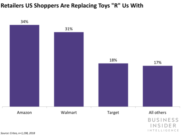 Amazon, Walmart, and Target are leading the toy race this holiday season