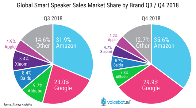 Amazon Increases Global Smart Speaker Sales Share in Q4 2018 CHART