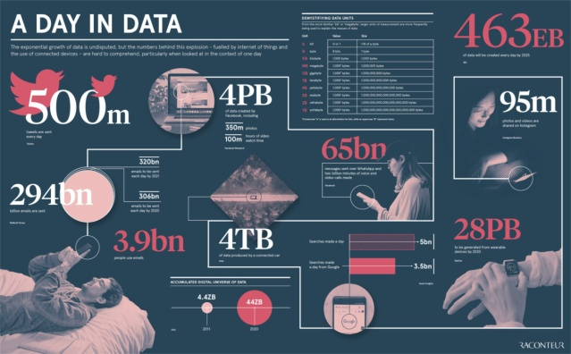 How Much Data is Generated Each Day? Infographic by Visual Capitalist