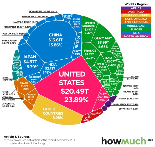 The $86 Trillion World Economy in One Chart 2018