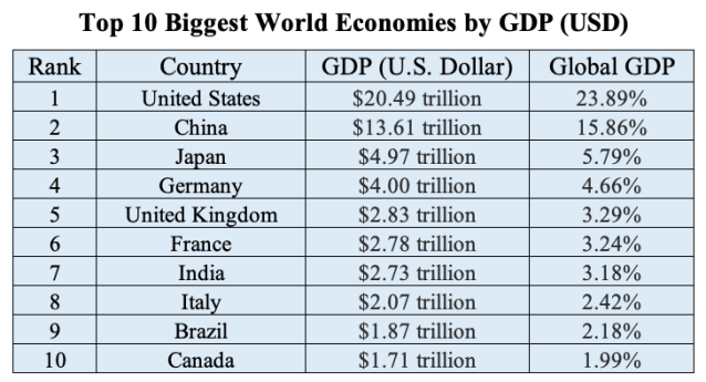 Top 10 Biggest World Economies by GDP 2018 (USD)